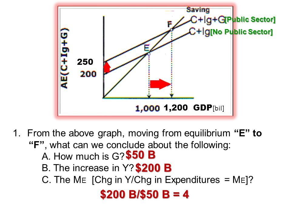 [Public Sector] [No Public Sector] 250. 1,200 GDP[bil] From the above graph, moving from equilibrium E to.
